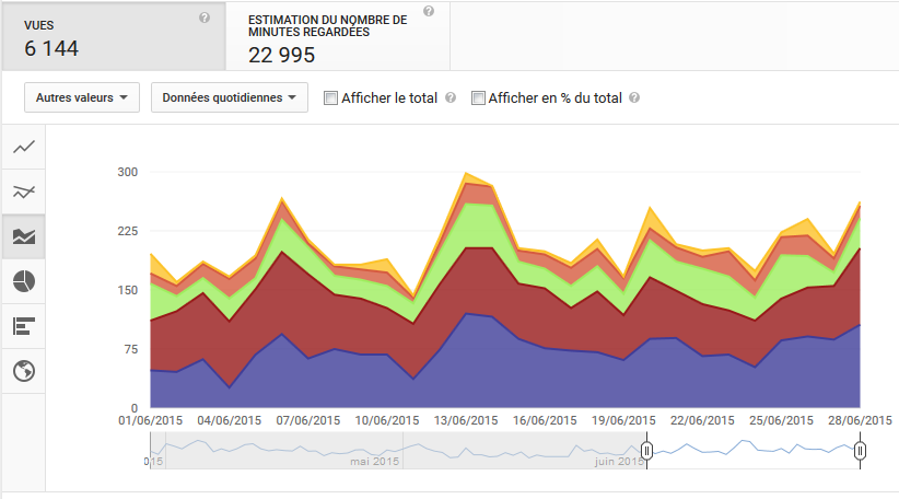 statistiques source traffic youtube