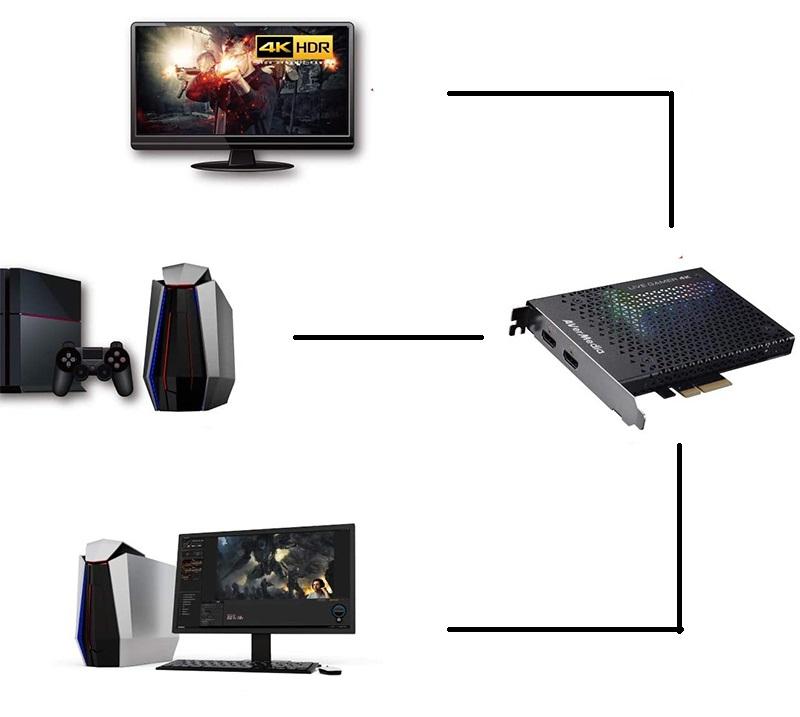 Avis - AVerMedia Live Gamer 4K, Carte de Capture et Streaming Vidéo Gaming HDMI 2.0, 4Kp60 HDR, Très Faible Latence, Enregistre jusqu'à 240 FPS, Eclairage RGB (GC573)